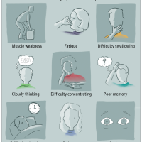 Postsepsis Morbidity